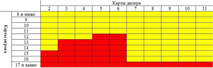 таблица хода игры в 21 очко